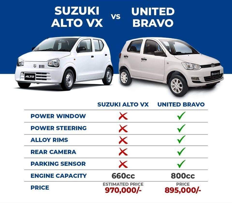Car Industry Latest News Updates Autodeals Pk Suzuki Alto Suzuki The Unit