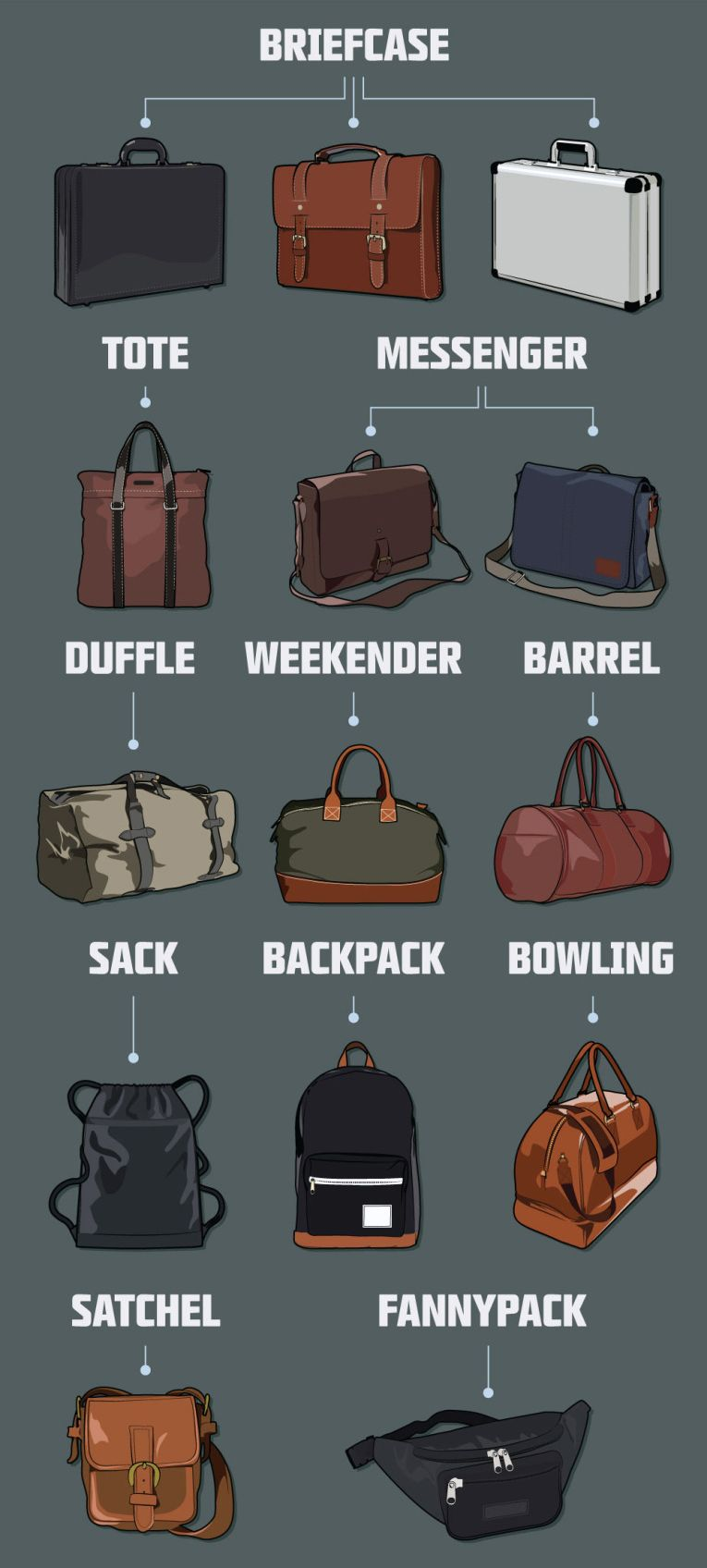 feaeb55f15867cf3a1941c4d1e64469e men's office hand bags visual glossary fashioninfographics