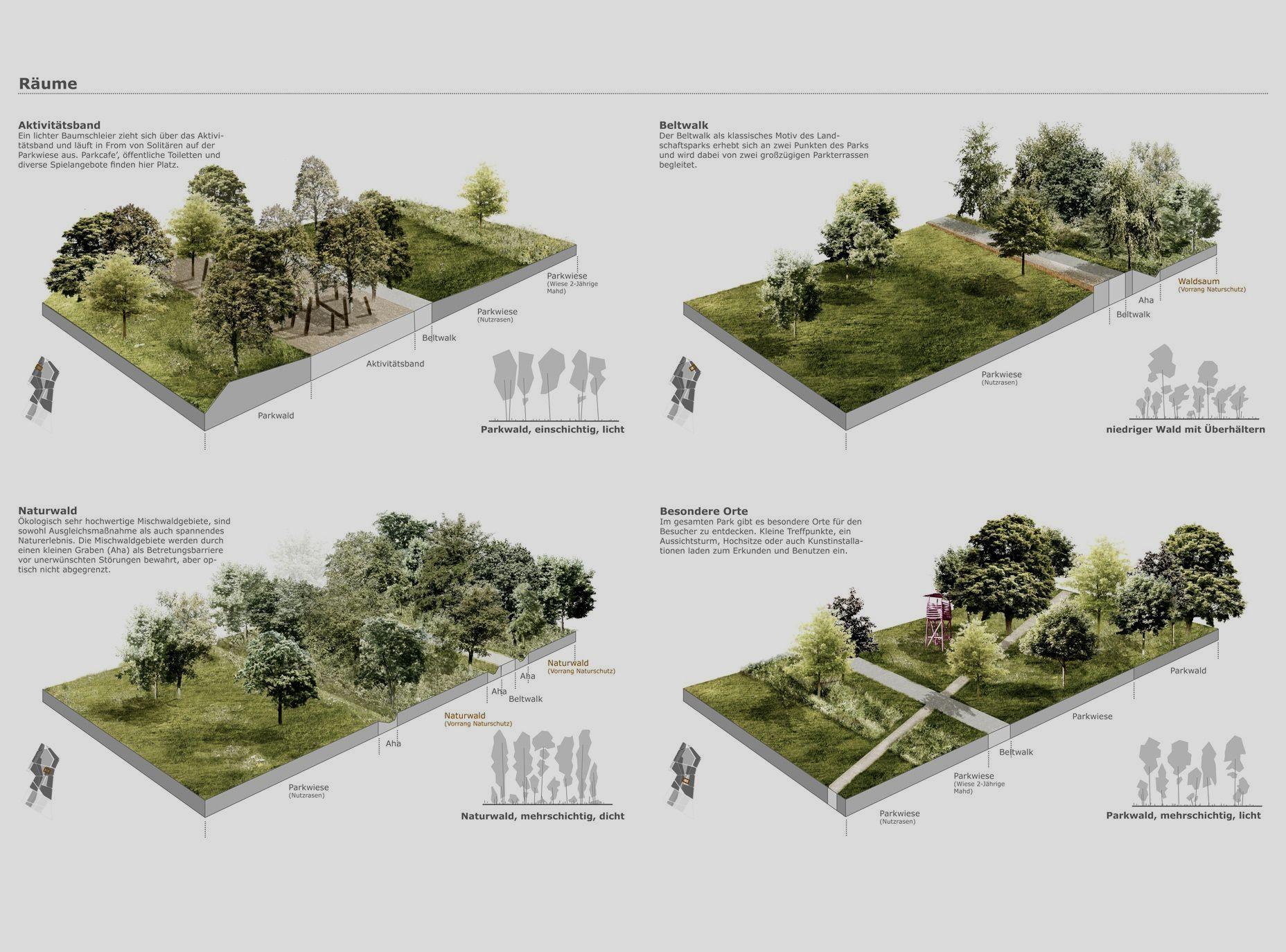Landscape architecture theory landscapingarchitecture for Software progettazione giardini 3d free