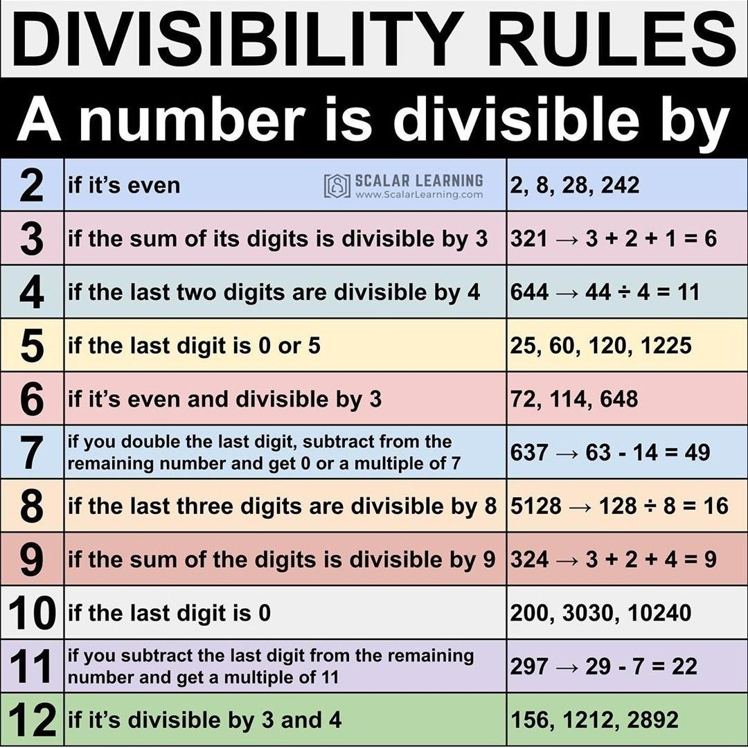 Divisibility rules   Divisibility rules [ 1080 x 1080 Pixel ]