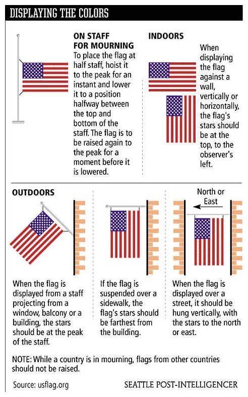 Flag Placement Flag Etiquette Flag Flag Display