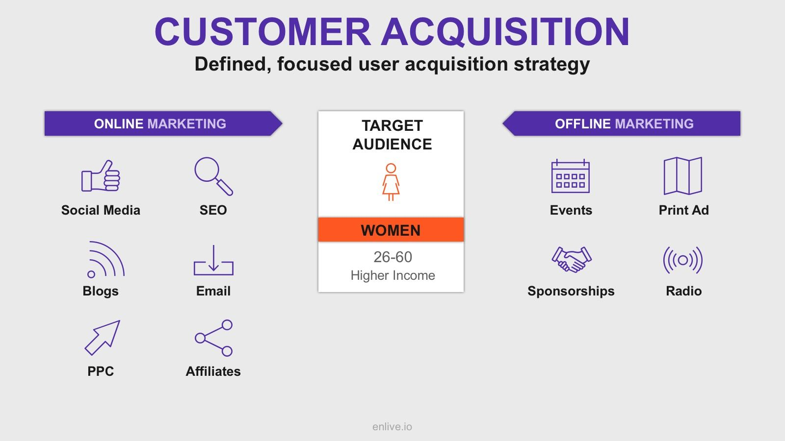 Tracking Customer Acquisition In Saas  Confident