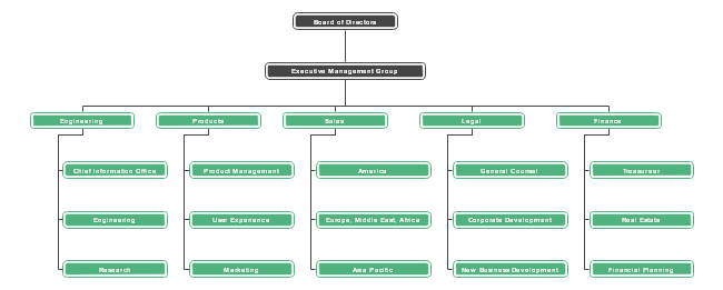 The Google Corporate Organizational Chart Shows The Overall Company Structure Of Google Add More Subordinate Depar Google Corporate Organizational Chart Chart