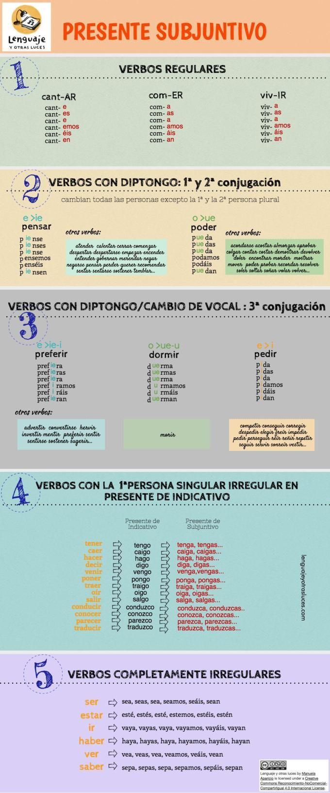 Presente Subjuntivo Infografia Jpeg 680 1 632 Pixels