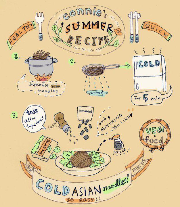 Dream Kitchen Design Drawing: Connie Hy Kim #recipe #illustration