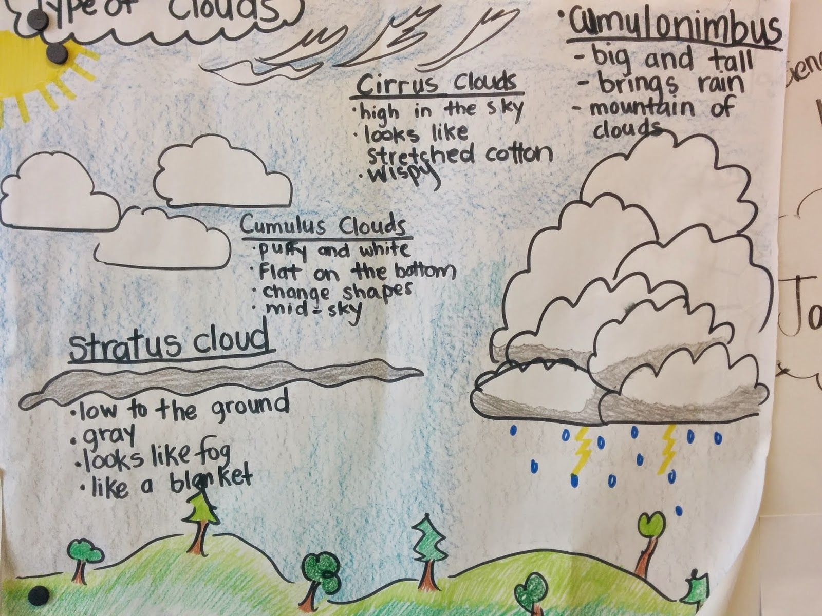 A Clever Apple Anchor Chart For Different Kinds Of Clouds