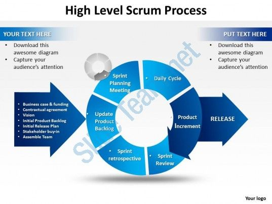 High Level Scrum Process Powerpoint Templates Ppt Presentation