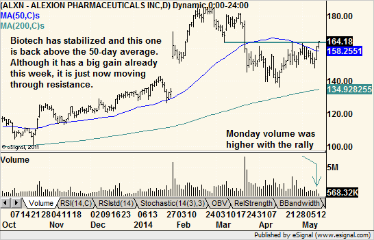 Alexion Pharma $ALXN 5/13/14 premarket breakout failed. Still not dead, however
