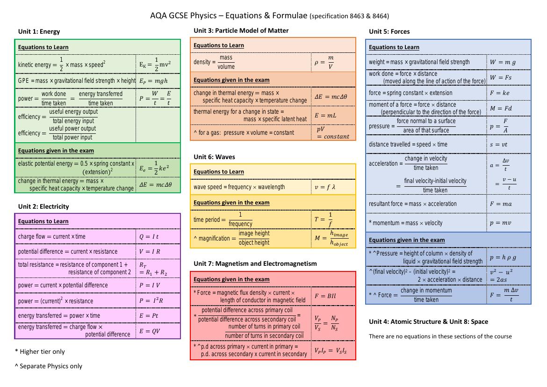 AQA GCSE Physics Equations / Formulae by frads - Teaching