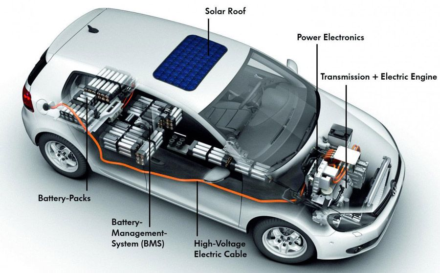 News And Information About Electric Car And Electric Vehicle