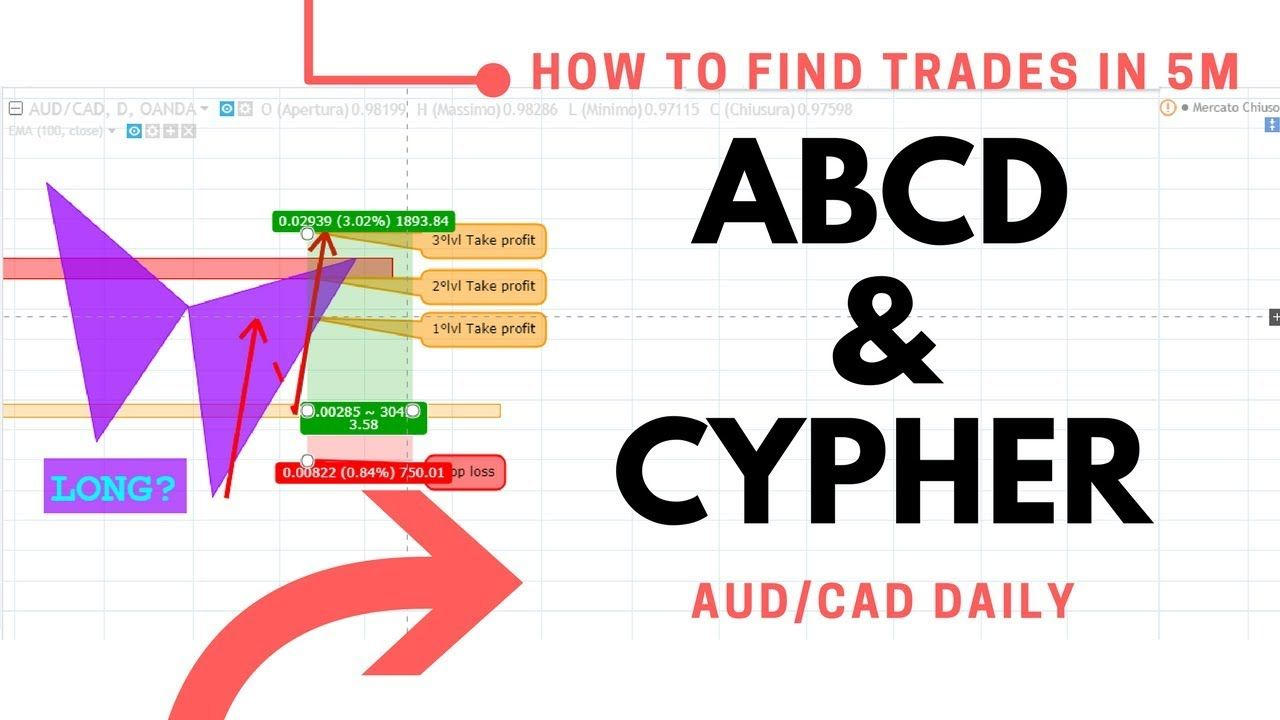Find Forex Signals In 5 Min 2 Abcd Cypher Youtube