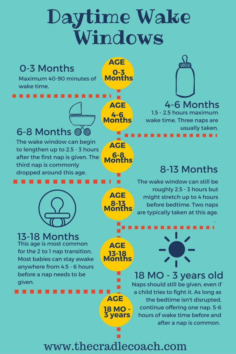 How Long Should A Baby Be Awake For Plus Tips To Help Soothe A Baby With Colic Tips For How To Get Your New Baby To Sleep And Survival Tips For A