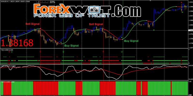 Top 4 Best H1 Forex Trading System And Strategy Super High