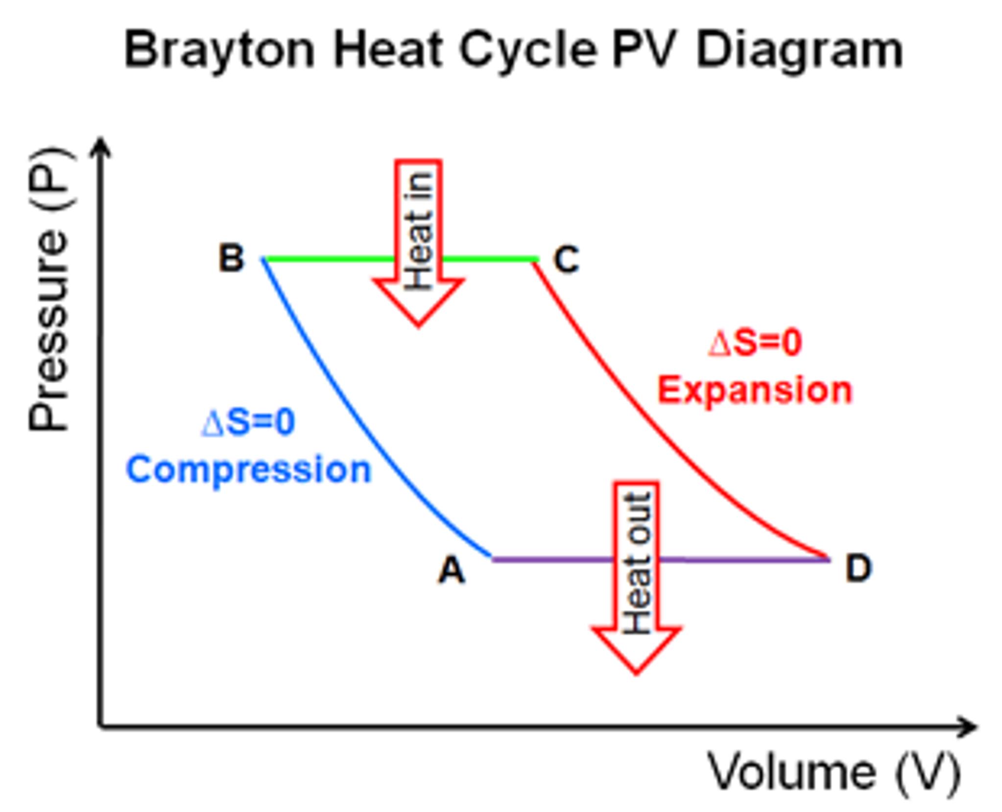 Ideal Brayton Cycle T S Diagram Nasa Google Search Brayton Cycle Jet Engine Diagram
