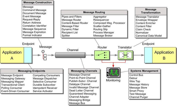 Enterprise Integration Patterns Messaging Patterns