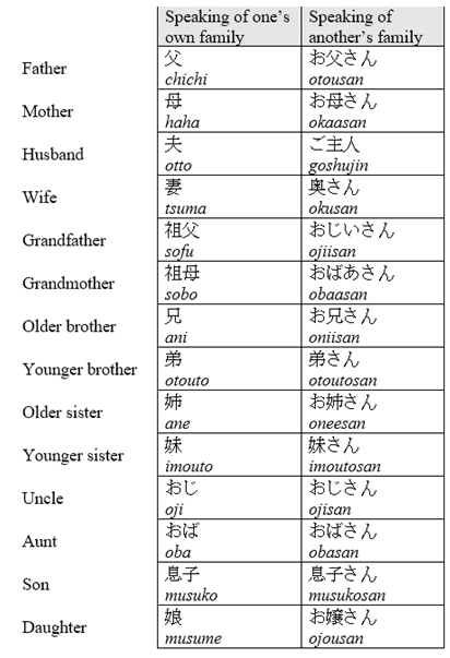 Family Words And Terms In Japanese Explained Learn Japanese Words Learn Japanese Learn Japanese Beginner