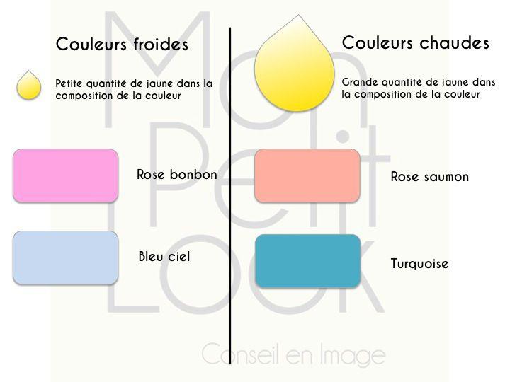 La différence entre les couleurs chaudes et les couleurs froides ...