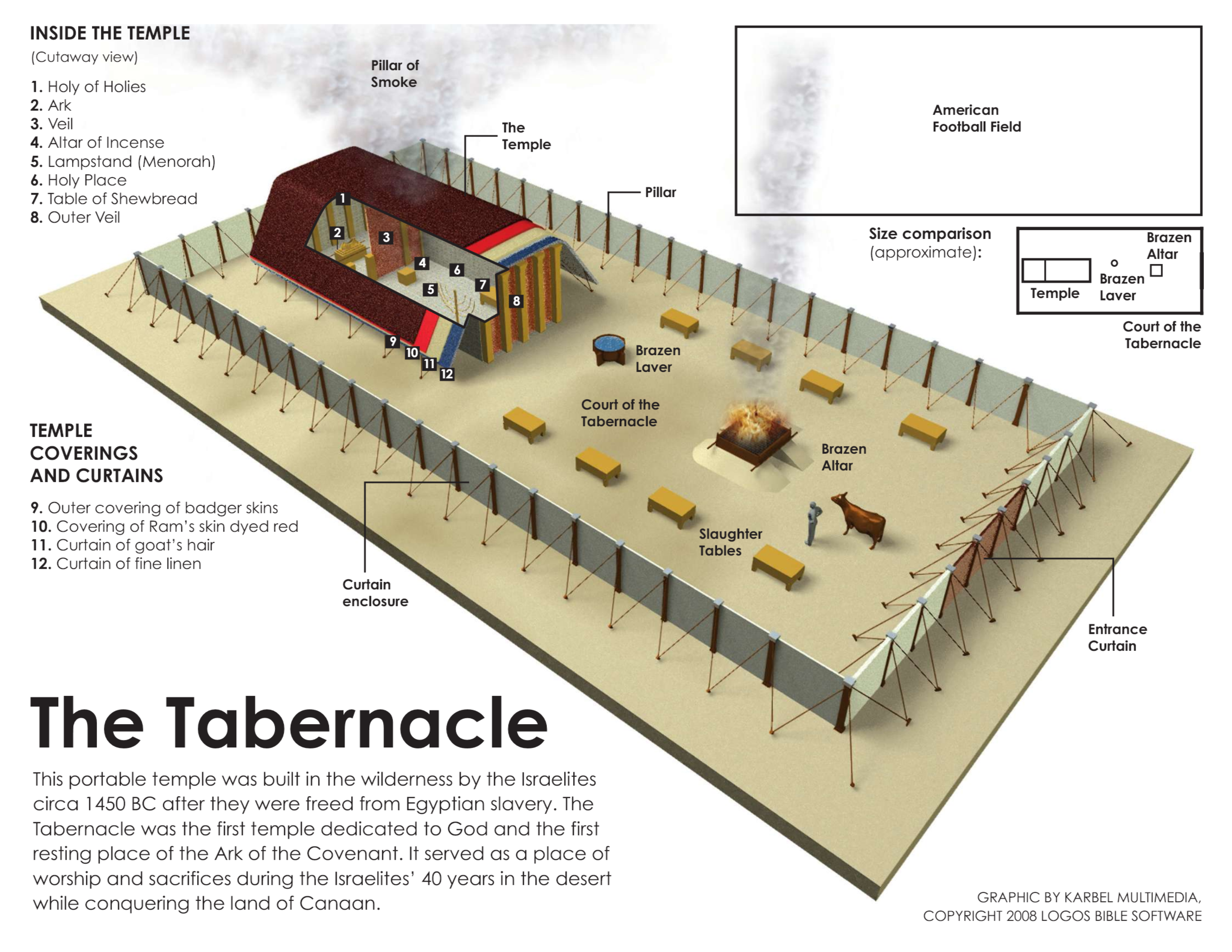 The Tabernacle Temple Will Be In The Middle Of The Camp Description From Youthtruthusa Com I Searched For This Tabernacle Of Moses The Tabernacle Tabernacle