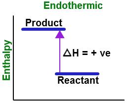 Endothermic Reaction Graph
