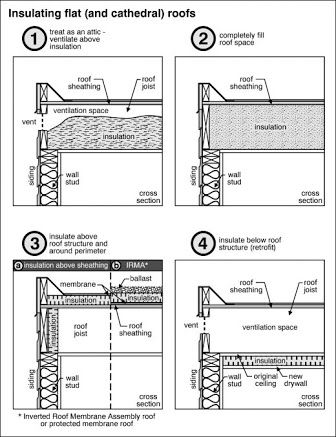Flat Roof Type
