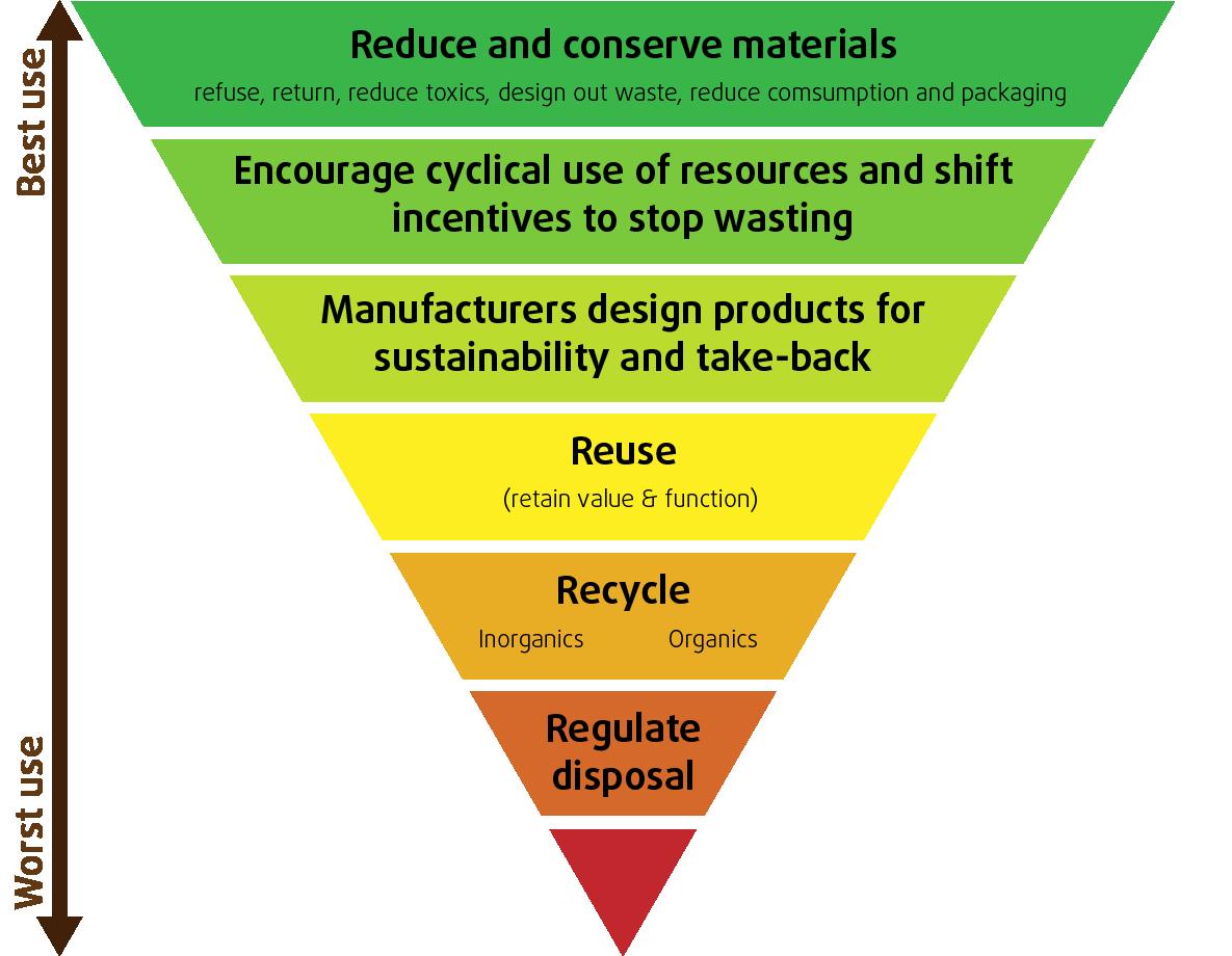 Zero waste hierarchy   Zero waste management. Reduce waste. Zero waste