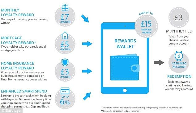Barclays Blue Rewards Current Account Offering Up To 12 A Month