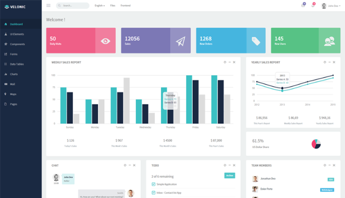 Admin Dashboard (PHP, MYSQL, Bootstrap, Highcharts) for a