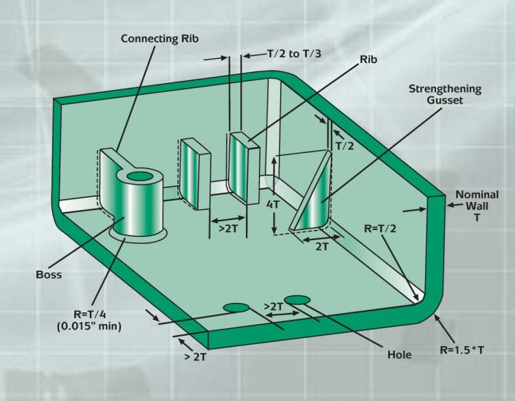 An Introduction Plastic Part Design for Injection Molding 2E