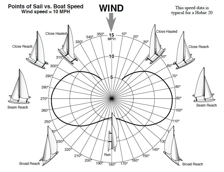 speed of multi hulls hobie cat