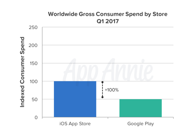 App stores saw record revenue and downloads in Q1 2017