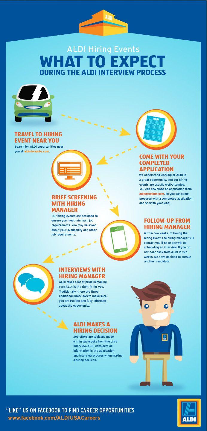 Aldi How To Apply Aldi Job Opportunities How To Apply