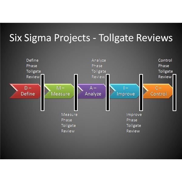 tollgate reviews in six sigma projects  an explanation