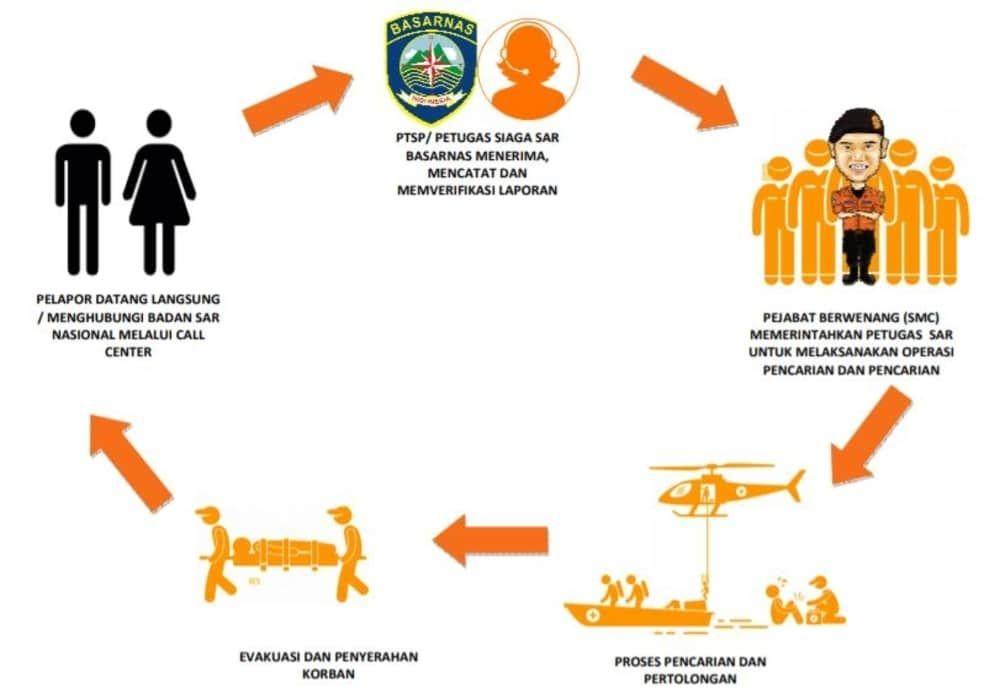 Badan Sar Nasional Basarnas Badan Nasional Pencarian Pertolongan Cari Pemerintah Menyerah