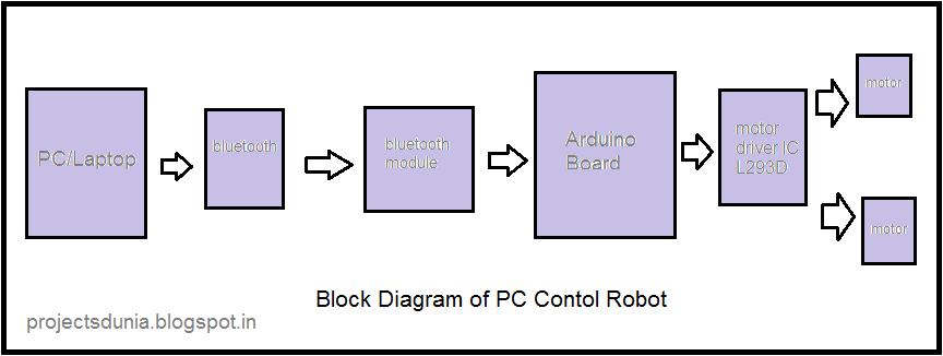 Block diagram of pc control robot block diagram pinterest block diagram of pc control robot ccuart Gallery