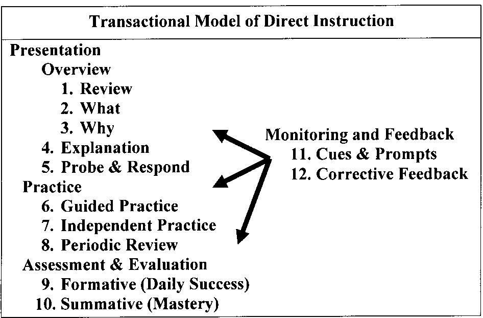 Educational Psychology Interactive A Transactional Model Of