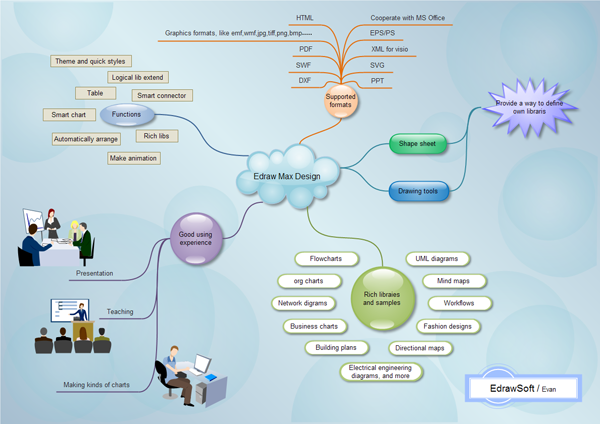 Free but easy to use concept mapping software helps create