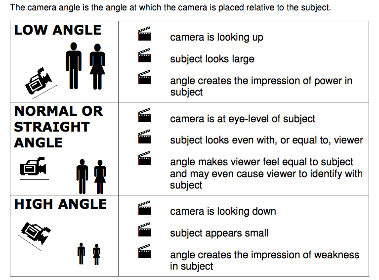 16 best images about Camera Shots and Angles on Pinterest