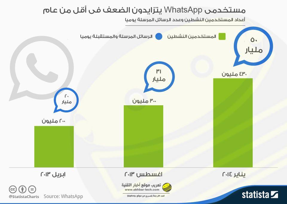 بالعربى انفوجرافيك.. الارتفاع الهائل لعدد مستخدمى WhatsApp فى أقل من عام  التفاصيل : http://www.akhbar-tech.com/6828/the-huge-increase-of-WhatsApp-users-number-in-less-than-a-year
