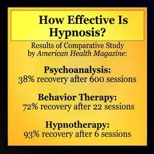 Hypnotherapy Success Rates from a study by American Health Magazine