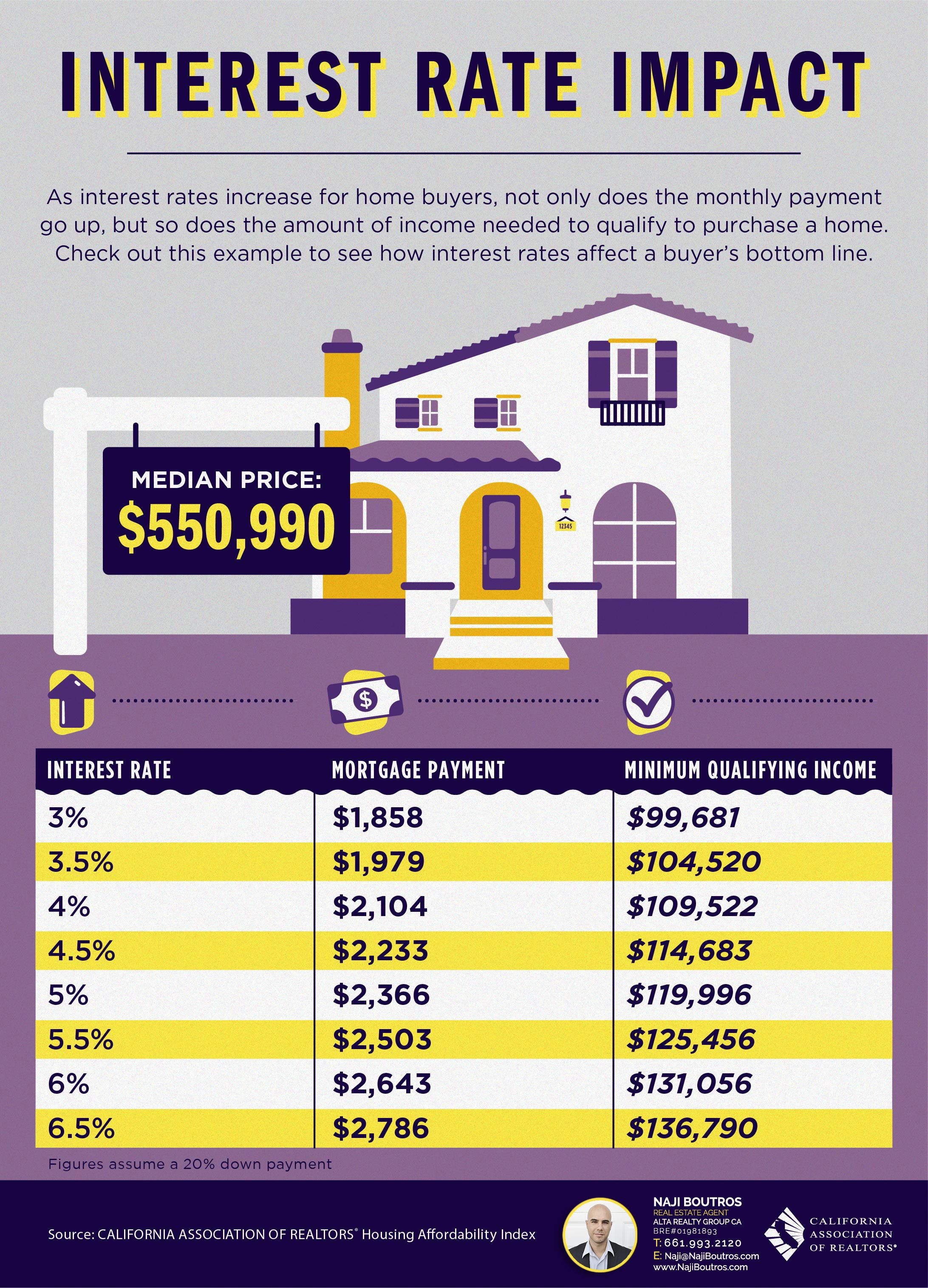Infographic illustrating the rise in monthly mortgage payments as interest rates rise.