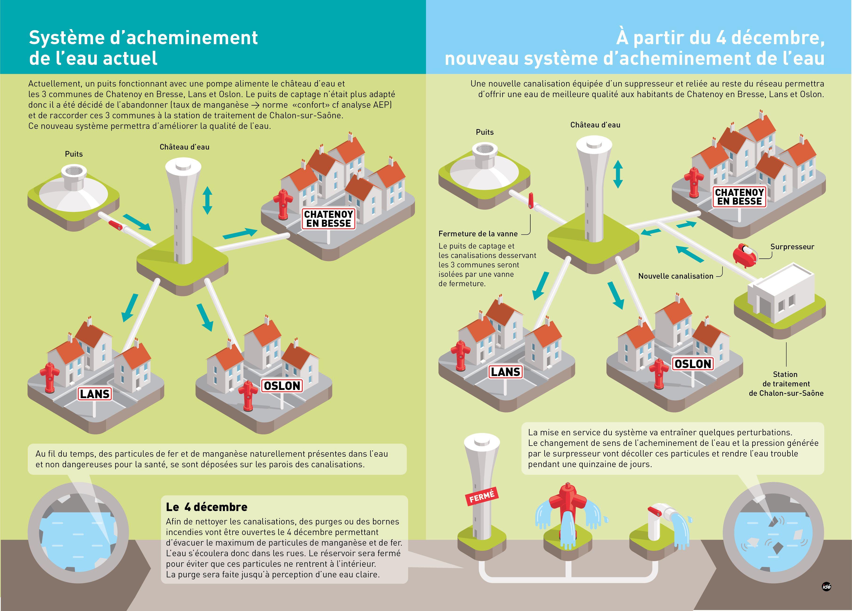 Système d'acheminement de l'eau ChalonsurSaône