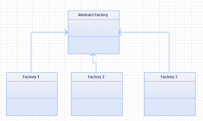 Abstract Factory Design Pattern In ASP Net With C# and VB