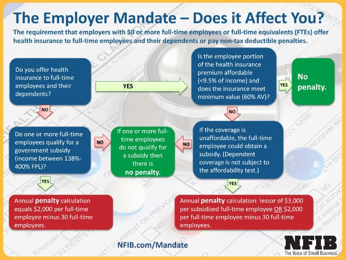 The Employer Mandate - Does it Affect You? | Small ...