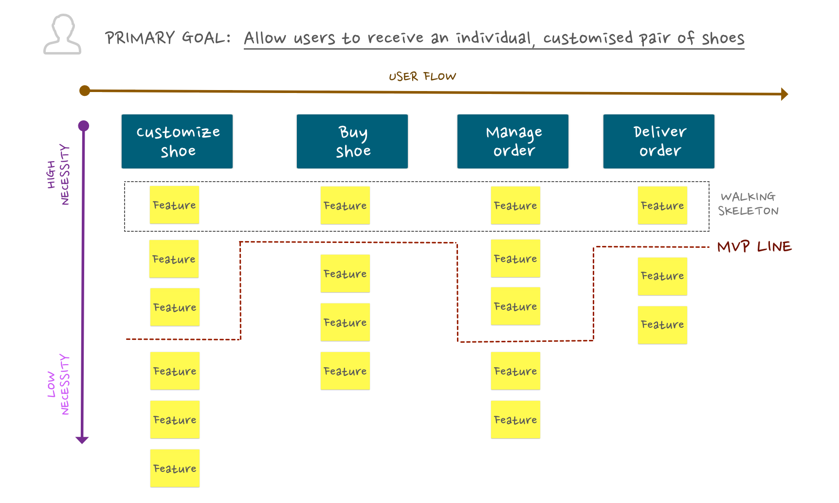 Build Minimum Viable Product (MVP) with Story Mapping - Define MVP on