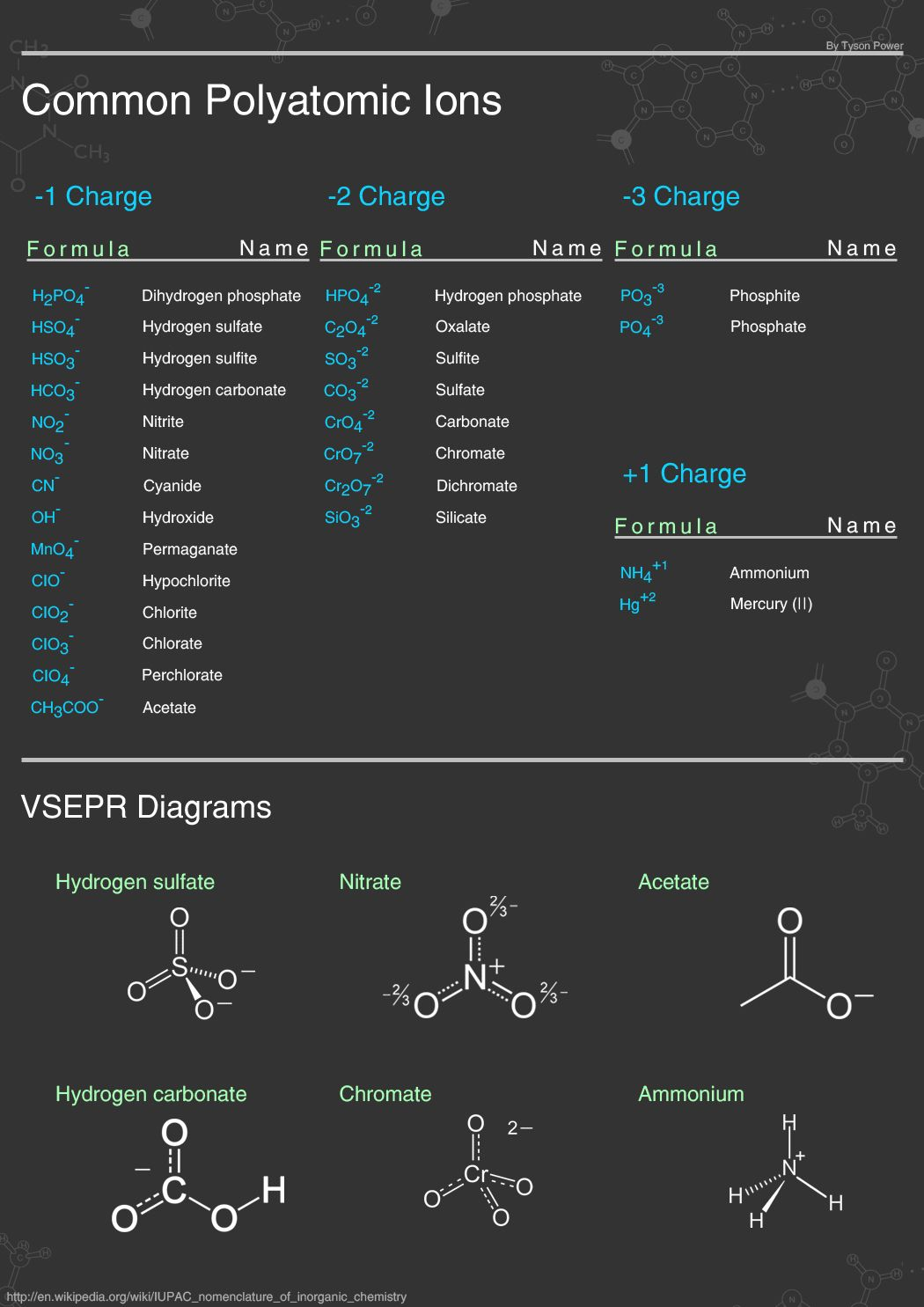 Common Polyatomic Ions  School  Chem Stuff