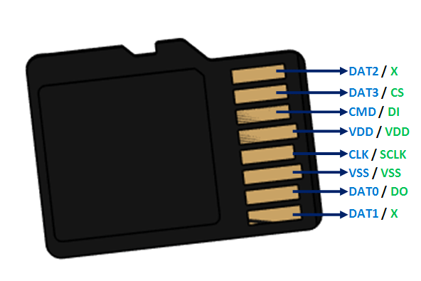 Pin Diagram Of Cf Compact Flash Memory Card Electronics Projects Diy Flash Memory Card Computer Technology