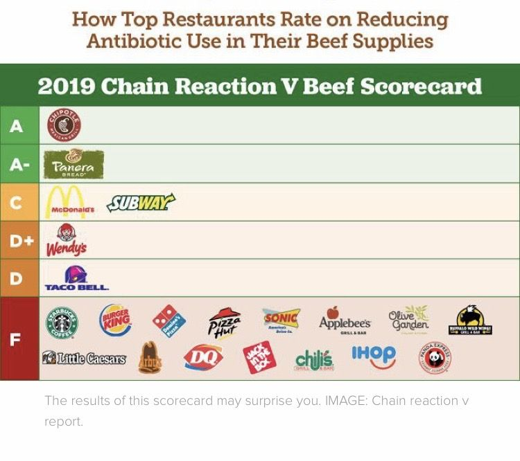 2019 fast food report on beef health and quality guess