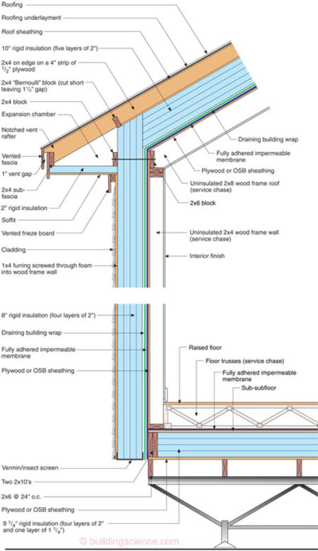 Building In Extreme Cold Building Science Corporation Exterior Insulation Passive House Design Home Insulation