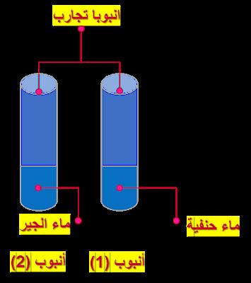 مكونات الهواء الأكسجين ثاني أكسيد الكربون بخار الماء آزوت نيتروجين هيدروجين ايقاظ علمي سنة سادسة علوم سنة سادسة سنة سادسة ابتدائي Gaming Logos Logos
