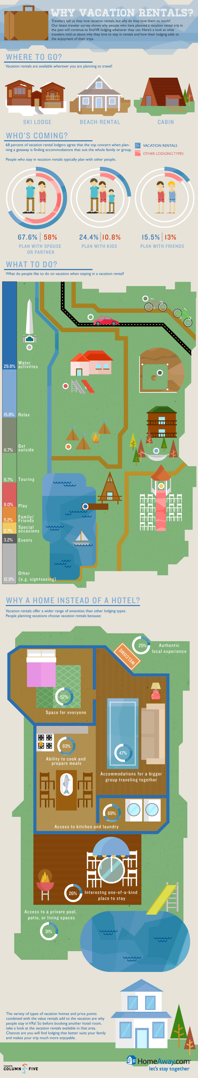 Why Vacation Rentals A Traveler Survey From Homeaway Orlando Vacation Home Rentals Vacation Rental Management Unique Vacations
